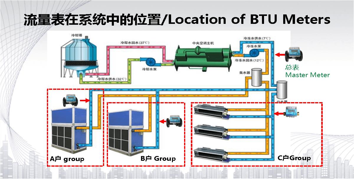 HVAC Monitoring & Billing System 中央空调分户计费系统20180202_页面_24